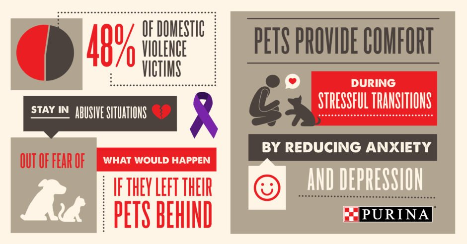 48 percent of domestic violence victims won't leave until they know their pets will be safe, too.
